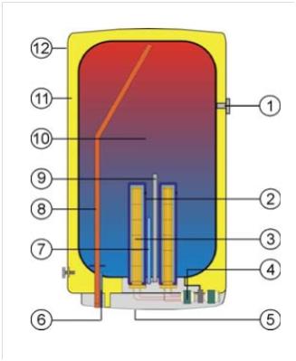 100L Kompletní systém pro ohřev vody pomocí fotovoltaiky 100L