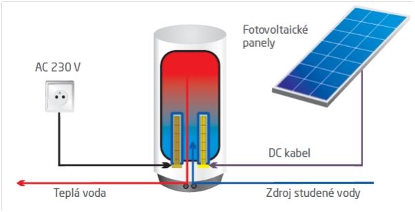 160L Kompletní systém pro ohřev vody pomocí fotovoltaiky